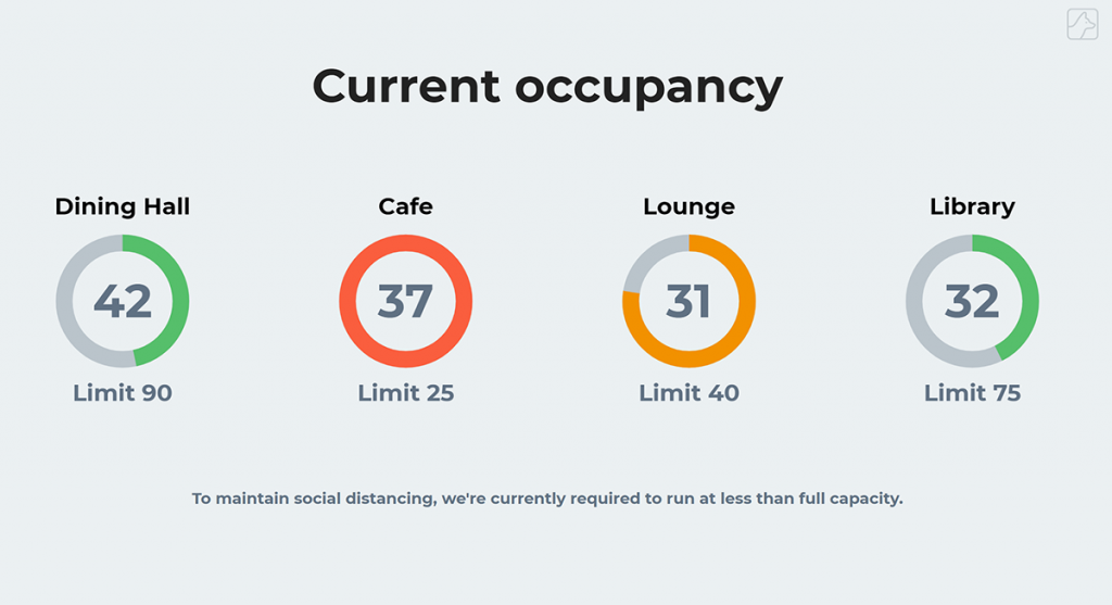 Real-time occupancy in multiple locations