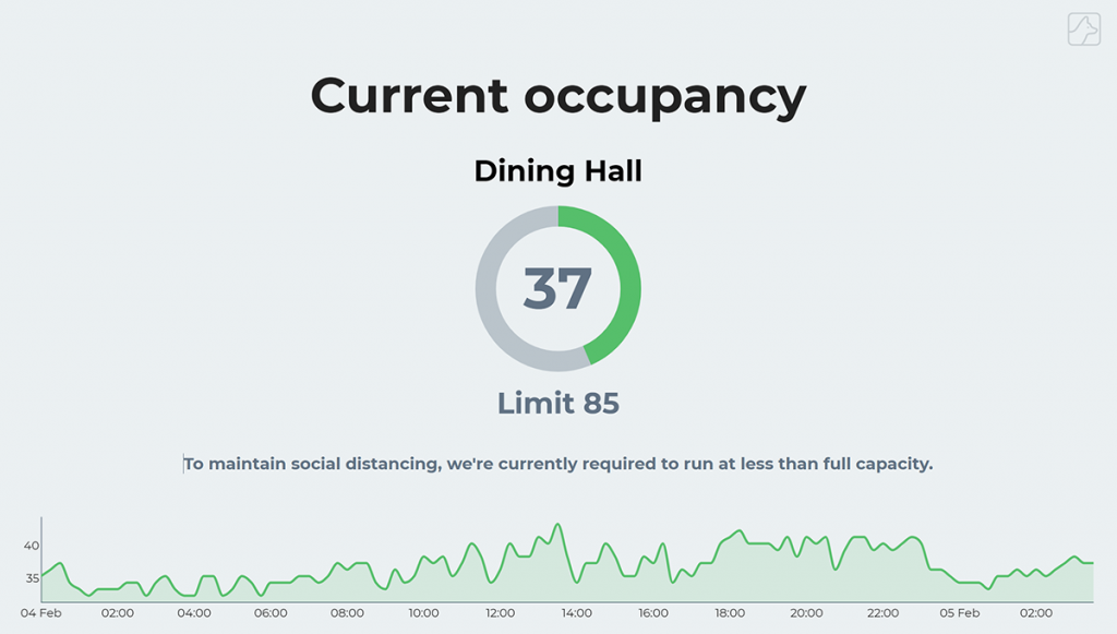 Real-time occupancy in a Dining Hall